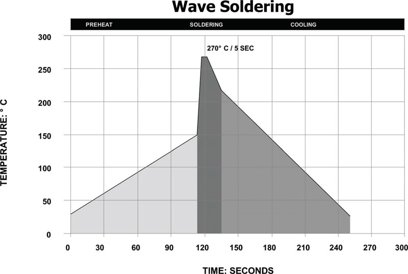 Lead Free Wave Soldering Recommendations